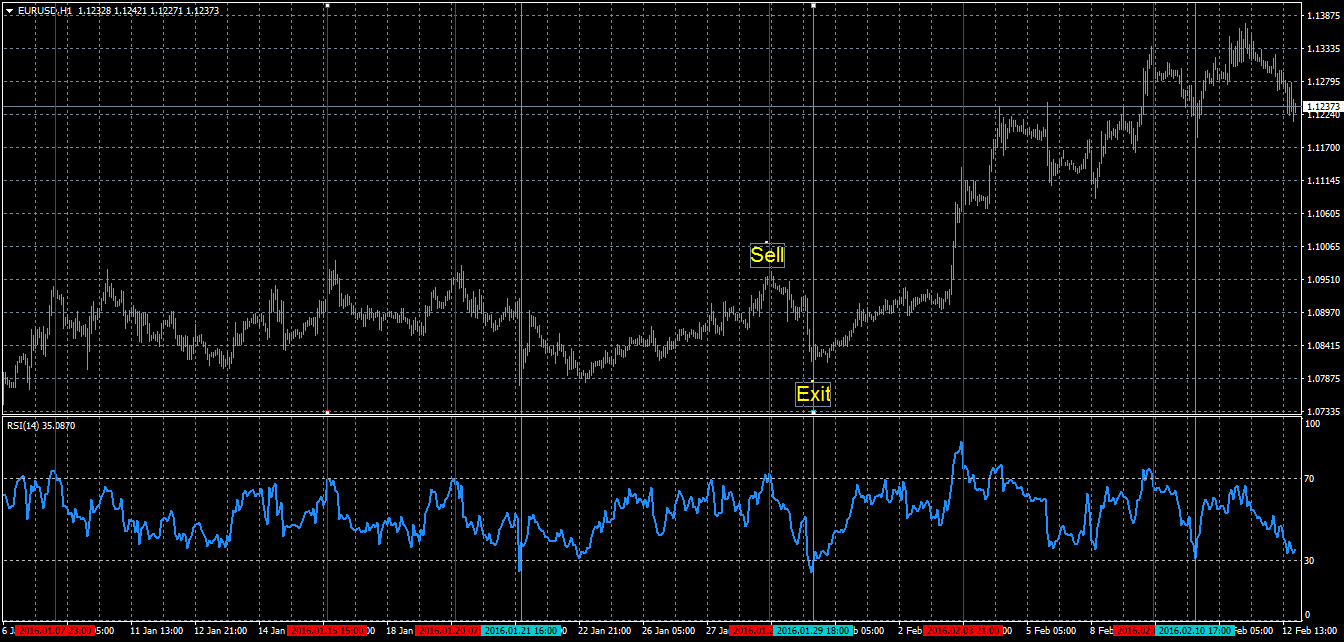 Forex trading using rsi