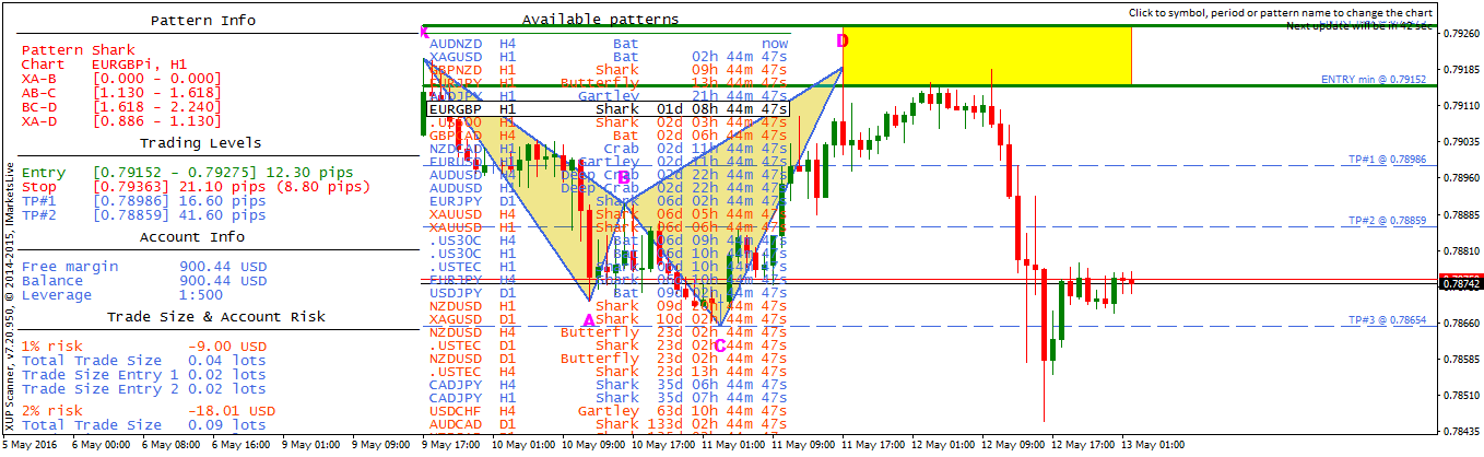 Euro / British Pound (EURGBP) Harmonic Shark Pattern