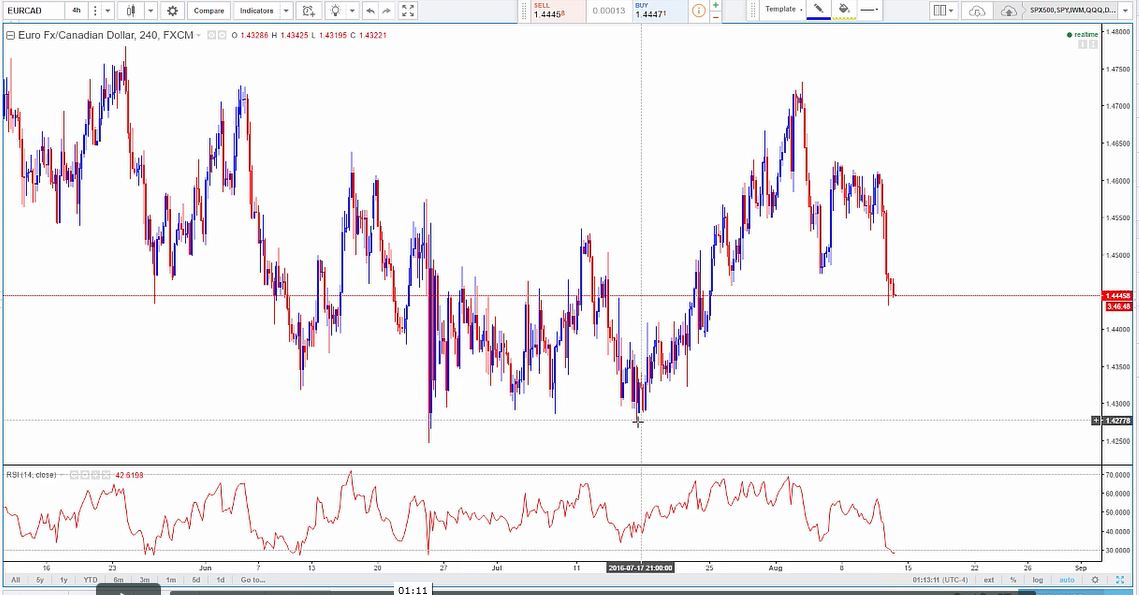 EURCAD-daily-swing-trade-8-12-2016-3