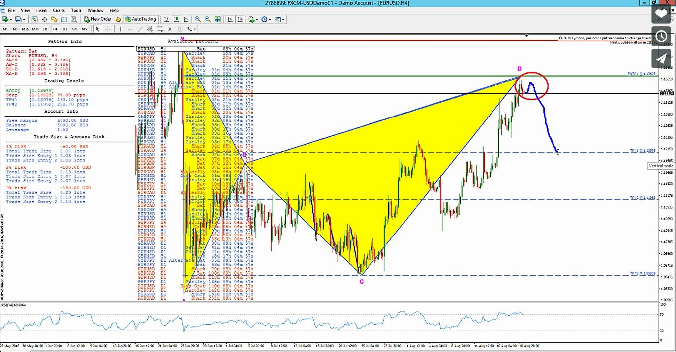 Euro / US Dollar (EURUSD) Daily Swing Trade for 8-19-2016 Chart B