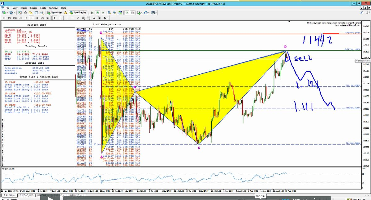 Euro / US Dollar (EURUSD) Daily Swing Trade for 8-19-2016 Chart C