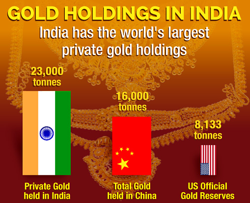 Gold-Holdings-in-India-Infographics